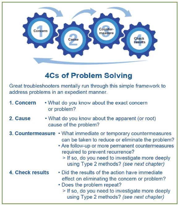 4 C's of Problem Solving