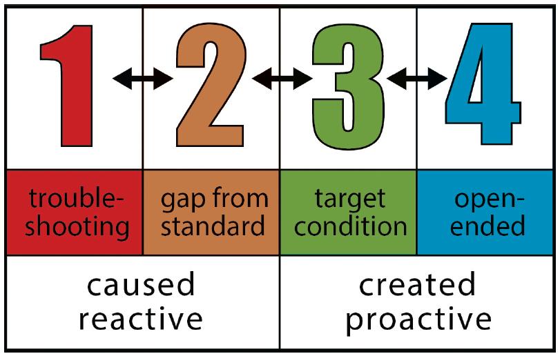 4 types of problem solving