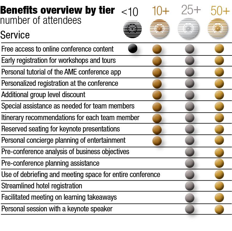 AME Toronto 2020 Accelerator Program Benefit Matrix