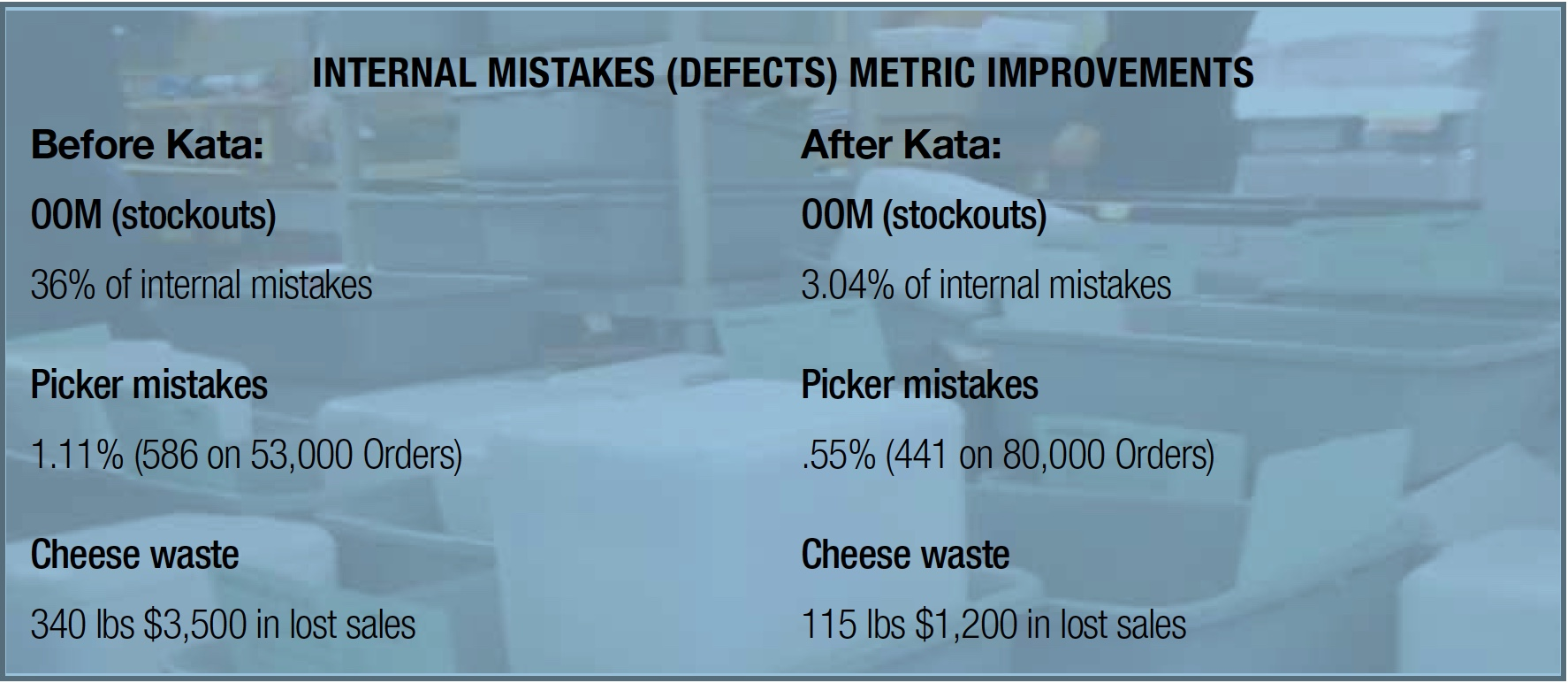 Internal Mistakes Metric Improvements - Zingerman's