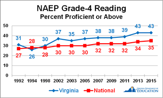 Blueprint for a nation of makers again association for there were no significant changes in the fourth grade reading achievement gaps between white students and black and hispanic students malvernweather Image collections