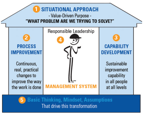 Problem solving in the Lean Transformation Model