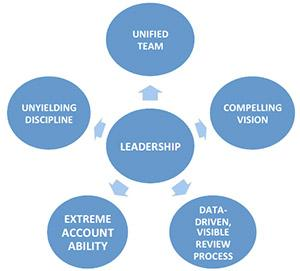 Alan Mulally: type of leadership style
