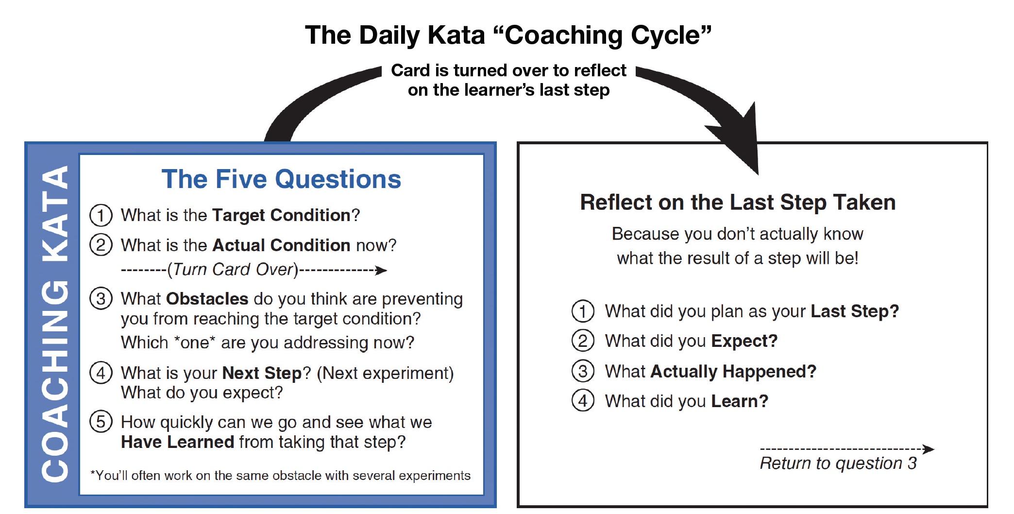 "The Daily Kata ""Coaching"" Cycle"