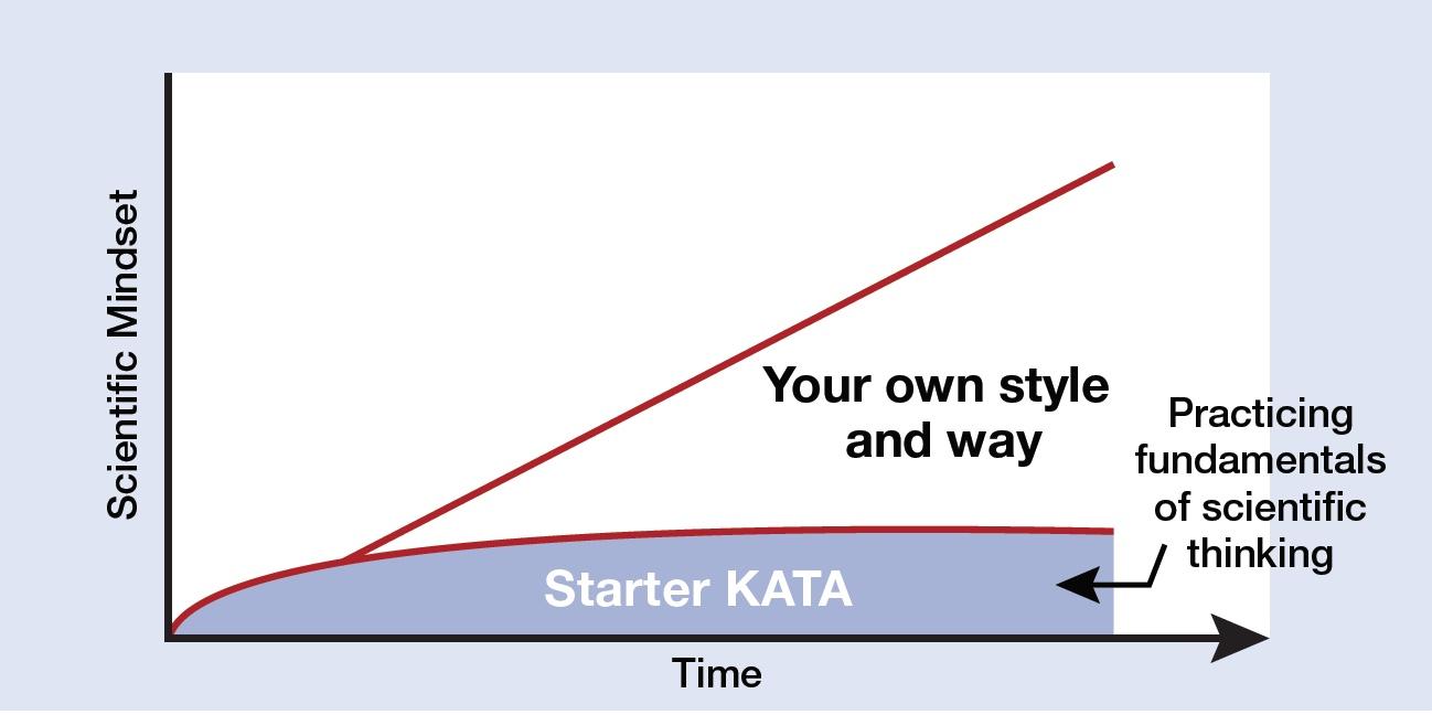 Toyota Kata Starter Kata