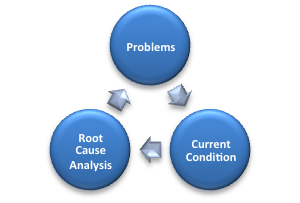 A beginners guide to lean grasping the current condition in a when most teams think they are done with the brown paper exercise and start to move to the root cause analysis stage they generally find out pretty quickly sciox Choice Image